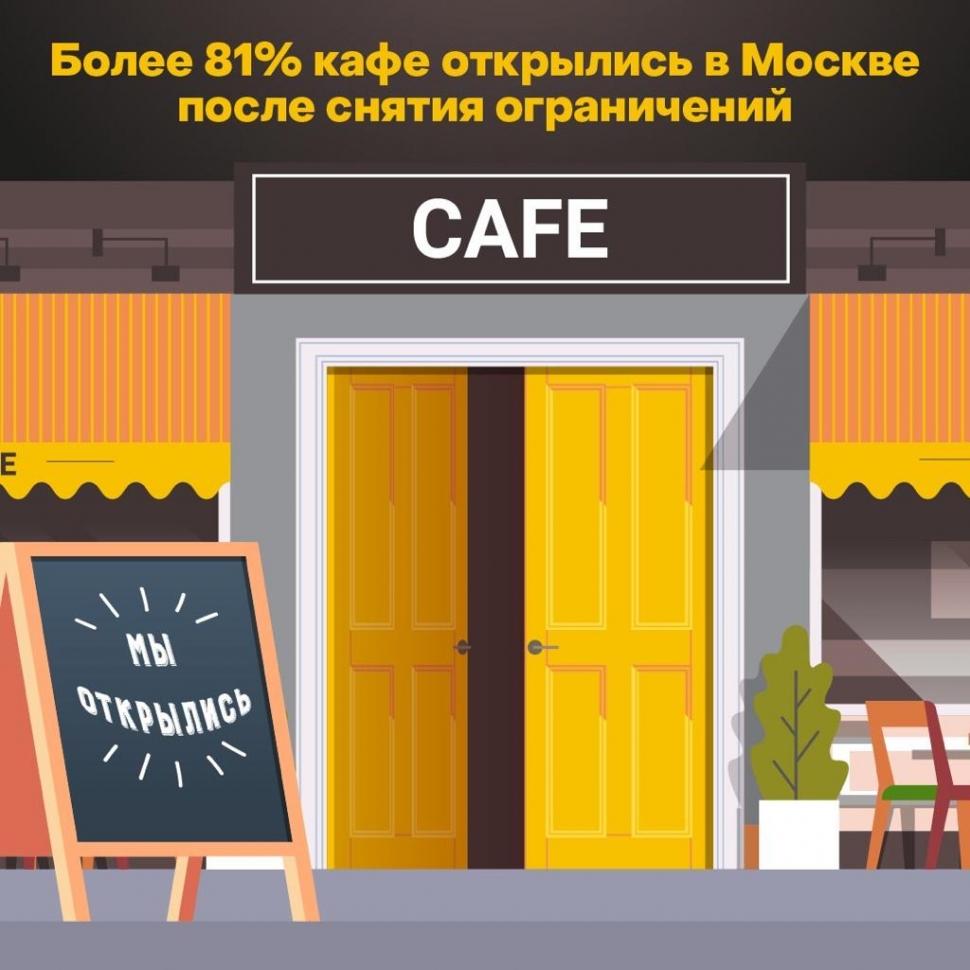 81,2 процента предприятий общественного питания вновь открылись в столице